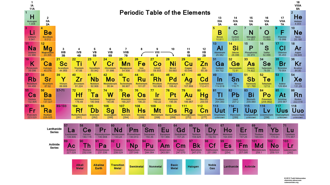 Chemistry how to use the periodic table picture urtaz Images